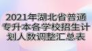 2021年湖北省普通专升本各学校招生计划人数调整汇总表