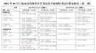 2021年4月上海自考各专业课程考试日程安排表(第一周)