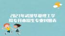 2021年武汉华夏理工学院专升本招生专业对照表