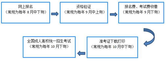 2021年上海交通大学医学院成人高考招生简章